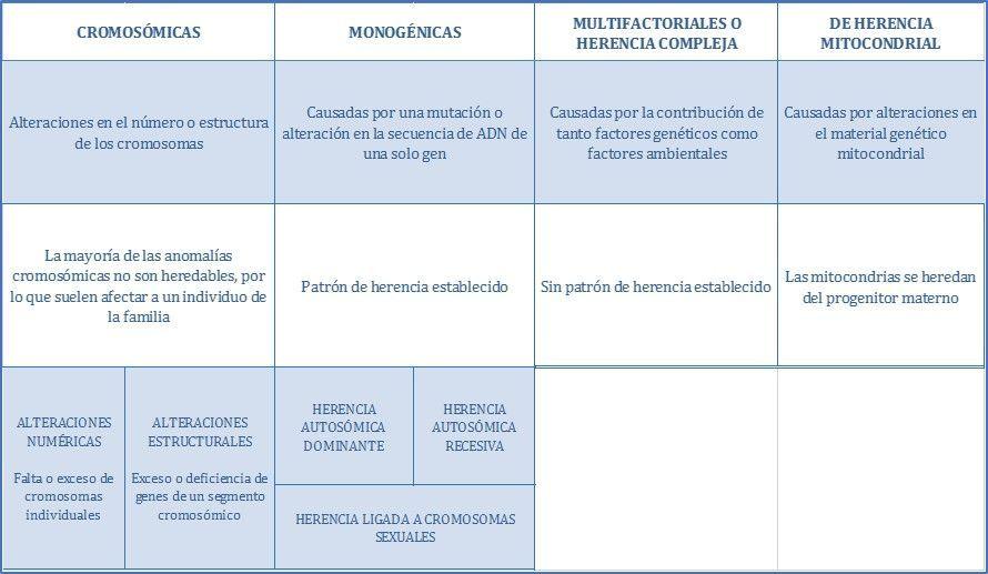 Tipos de enfermedades geneticas