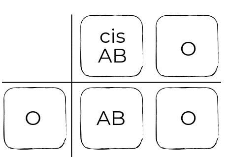 cisAB, sangre, grupo sanguíneo
