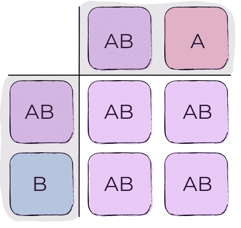 grupo sanguíneo, cisAB