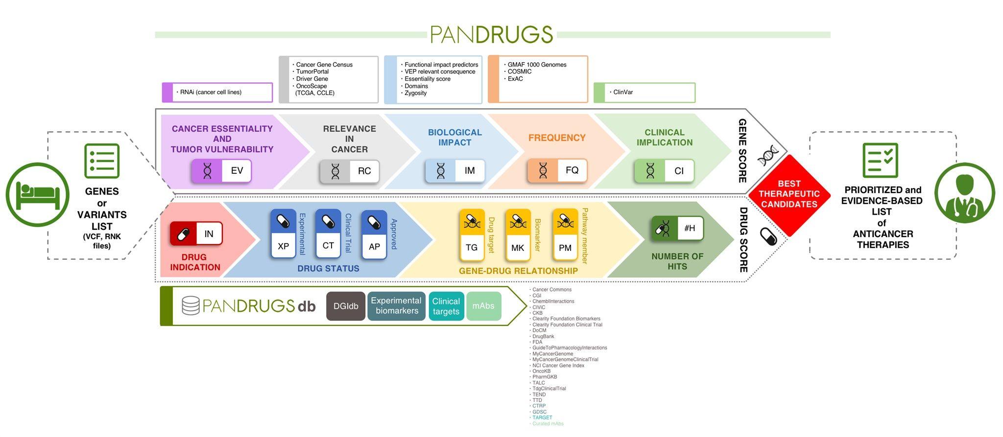esquema del protocolo de tratamiento farmacológico para el cáncer de próstata