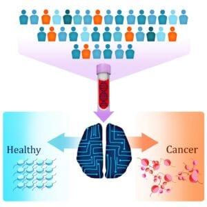 detección del cáncer en sangre